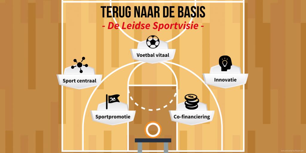 Leidse Sportvisie